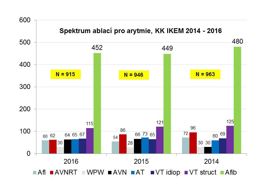 Spektrum prováděných ablací na KK IKEM